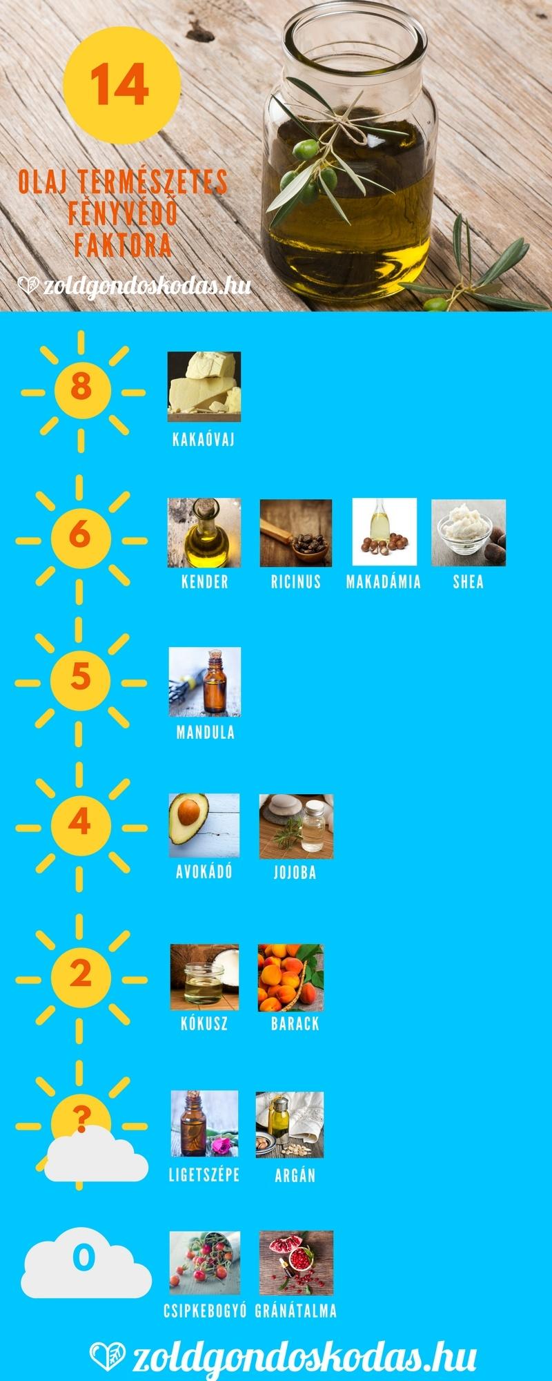 Infografika: kakaóvaj, shea vaj, argán olaj, kókuszolaj, jojoba, ricinus, makadámia, barack olaj természetes fényvéd faktora (SPF)