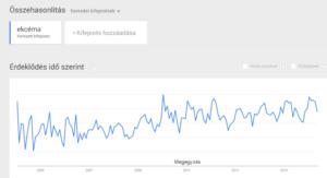 Ekcéma keresési trend Magyarország